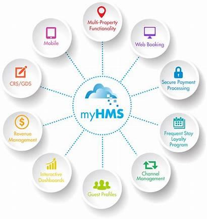 Management System Property Hotel Cloud Based Software