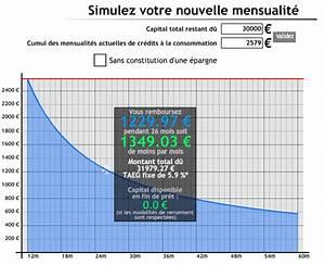 Credit Agricole Pret Auto : simulation pret voiture credit mutuel ~ Gottalentnigeria.com Avis de Voitures