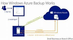 Windows Server 2012 R2 Backup Full Integration with ...
