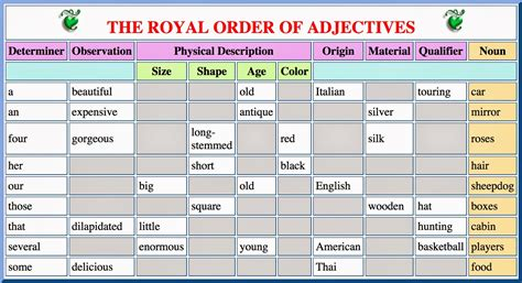 Karen Woodward The Royal Order Of Adjectives