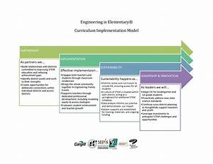 5 Step Implementation Model Diagram