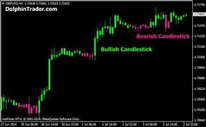 Trend 4 You : trend following candlestick metatrader 4 indicator ~ Orissabook.com Haus und Dekorationen