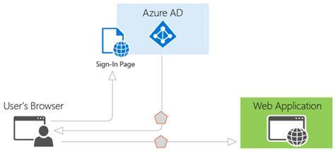 cloud authentication authentication scenarios for azure ad microsoft docs
