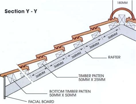 easy laying guide for roof tiles from kia lim malaysia