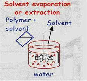 Microencapsulation By Solvent Evaporation  Extraction