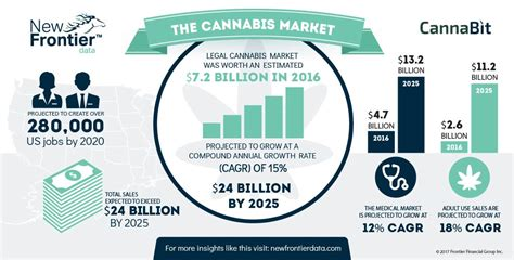 Legal Cannabis Market 2025 Projections And Job Creation