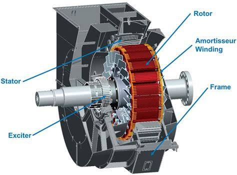Synchronous Motor by How Synchronous Condensers Affect Power Factor