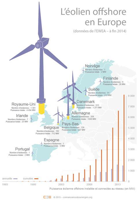 puissance d une le l 233 olien offshore en europe nombre d 233 oliennes install 233 es pays projets