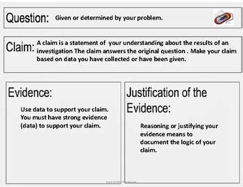 characteristics of claim evidence reasoning activity