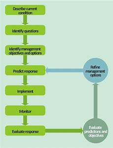 Acid Sulfate Soil Adaptive Management Framework