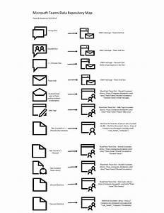 Microsoft Teams - Data Storage Diagram