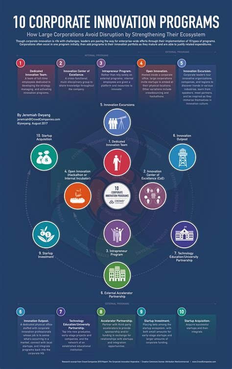 Graphic: Corporate Innovation Programs Come in Ten Flavors | Jeremiah Owyang