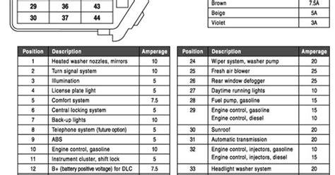 2000 Vw Cabrio Fuse Diagram by 2000 Vw Passat Fuse Box Diagram Fuse Box And Wiring Diagram