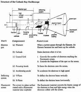 Cathode Ray Tube Diagram  U2014 Untpikapps