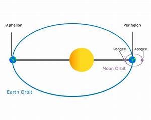 What is An Orbital Period – Time Object Orbits Another Object