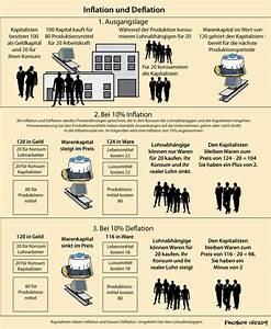 Auswirkungen Einer Deflation : inflation und deflation karl marx und kapitalkritik ~ Lizthompson.info Haus und Dekorationen