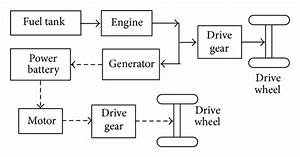 Energy Flow Diagram Of Parallel Hybrid Electric Vehicles
