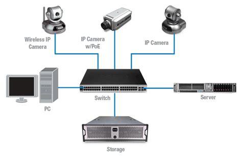 ip cctv camera systems dealers  vadodara gujarat india