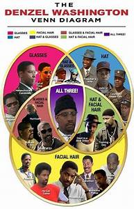 Denzel Washington As Malcolm X In A Venn Diagram