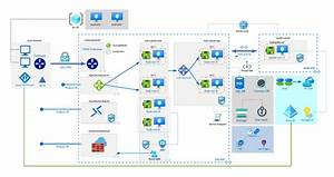 Review Lucidchart As Online Drawing Platform For Azure