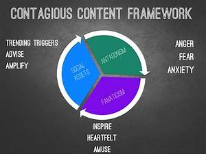 Creating Contagious Content On Social Media: What Retail ...