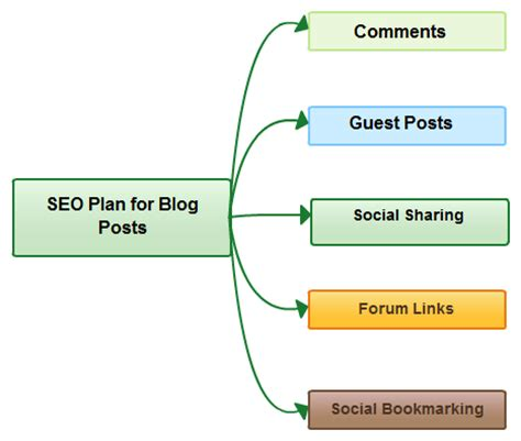 Seo Plan - creating a custom seo plan for your small business