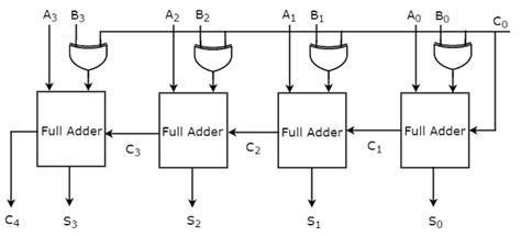 Digital Arithmetic Circuits Tutorialspoint