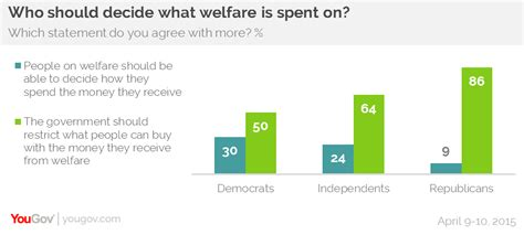 what is tanf majority of americans support welfare spending restrictions