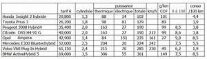 Comparatif Hybride Rechargeable : comparatif voitures hybrides dm service ~ Maxctalentgroup.com Avis de Voitures