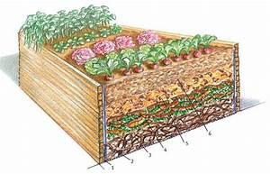 Große Pflanzkübel Richtig Befüllen : die 25 besten ideen zu komposter auf pinterest kompostierung bins und kompost ~ Buech-reservation.com Haus und Dekorationen