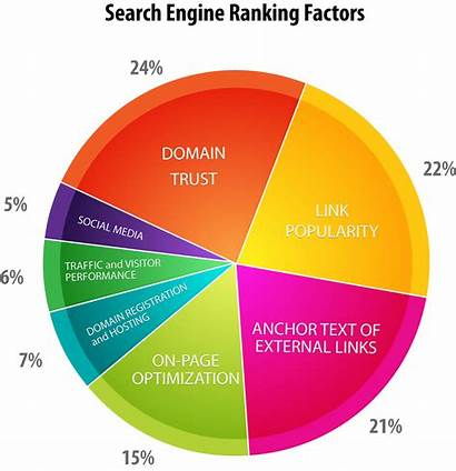 Ranking Seo Engine Link Building Factor Factors