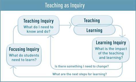 teaching  inquiry english  english esol