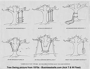 History Of  U0026quot Tree Swing U0026quot  Drawings About Business