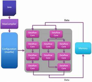 Dataflow Computing