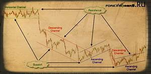 Fibonacci Charts Forex Trendlines And Channels Draw A Manual Trend Line Forex