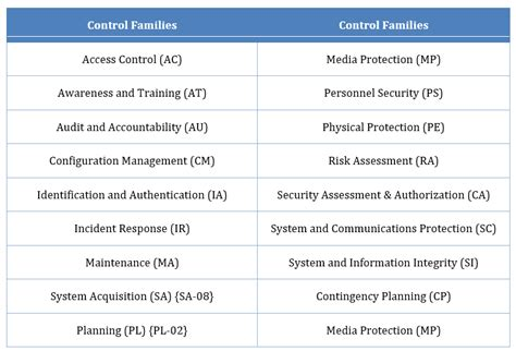 nist 800 171 ssp nist 800 171 critical controls controlled unclassified information