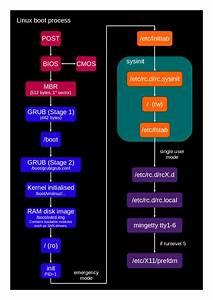 Linux Boot Process  U2013 Devops World