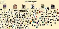 Rap Album Recommendation Flowchart | Genius