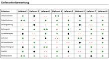 excel tool lieferantenbewertung  einer matrix