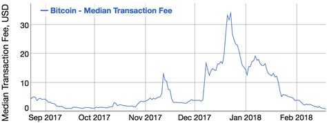 Remember that there can be only so many. Bitcoin's transaction fee crisis is over—for now | Bitcoin Talk Radio