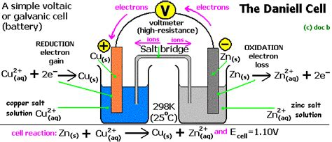 chemistrylife voltaic cell  daniell cell  simple