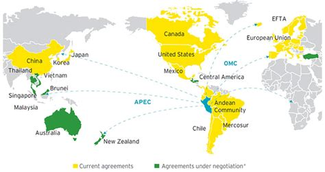 trade agreements ftas  peru limaeasy