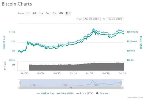Free and complete bitcoin price history guide written & researched by coolbitx security experts. Trade Chart Bitcoin How Hard Was It To Buy Bitcoin In 2010 - Radio Hemicycle