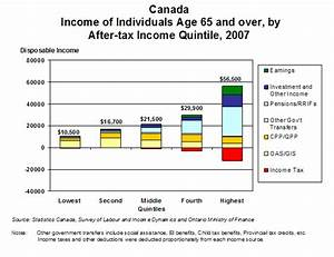 Federal Poverty Chart 2017 Canada 39 S Retirement Income System Issues And Options