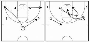 7 Simple Basketball Plays For Kids