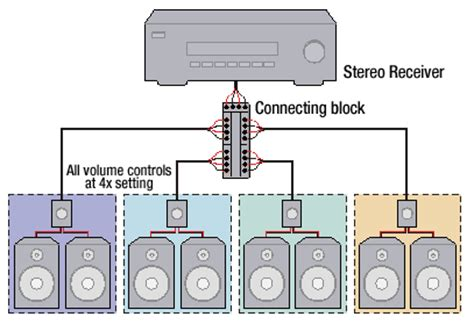 Receiver Wire Diagram by 3 Zone Receiver Question Avs Forum Home Theater