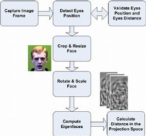 Data Flow Diagram Illustrating The Basic Steps For Face Detection And