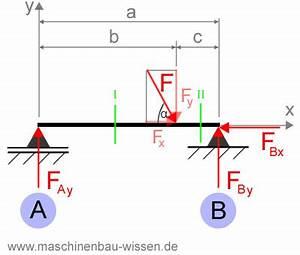 Schnittkräfte Berechnen : aufgabe schnittreaktionen einzellast ~ Themetempest.com Abrechnung
