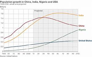 Will India's population surpass China's in a few years ...