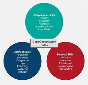What is core competency (core competencies)? - Definition ...